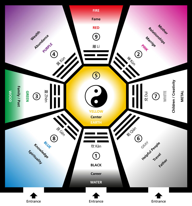 Five Element Acupuncture diagram